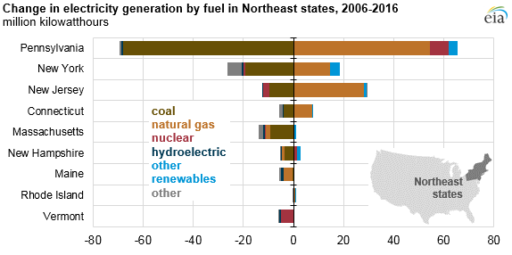 Unstoppable natural gas