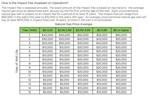 impact fee