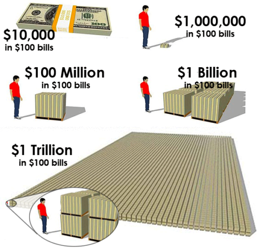 What a Trillion Looks Like