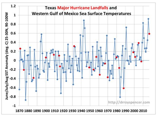 Hurricane Historical Data