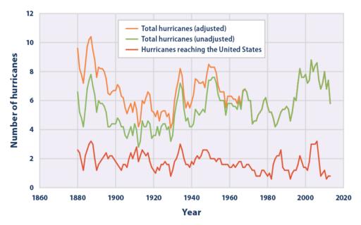 Decreasing Hurricanes