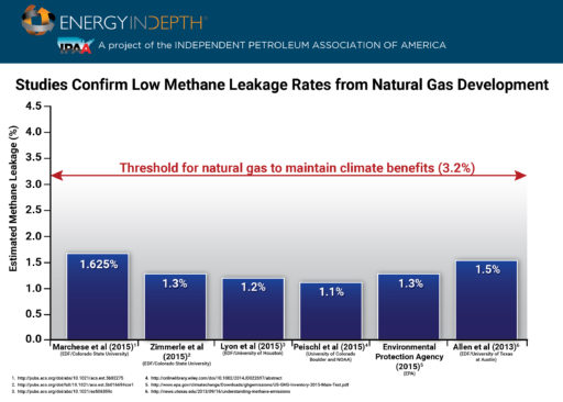 Methane Threshold