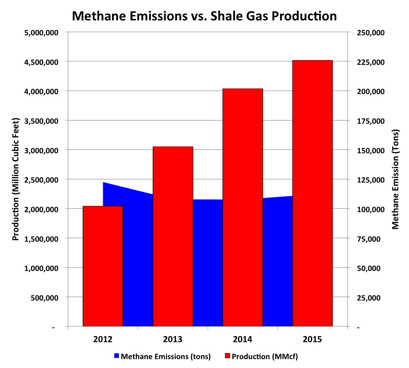 Methane Emissions PA
