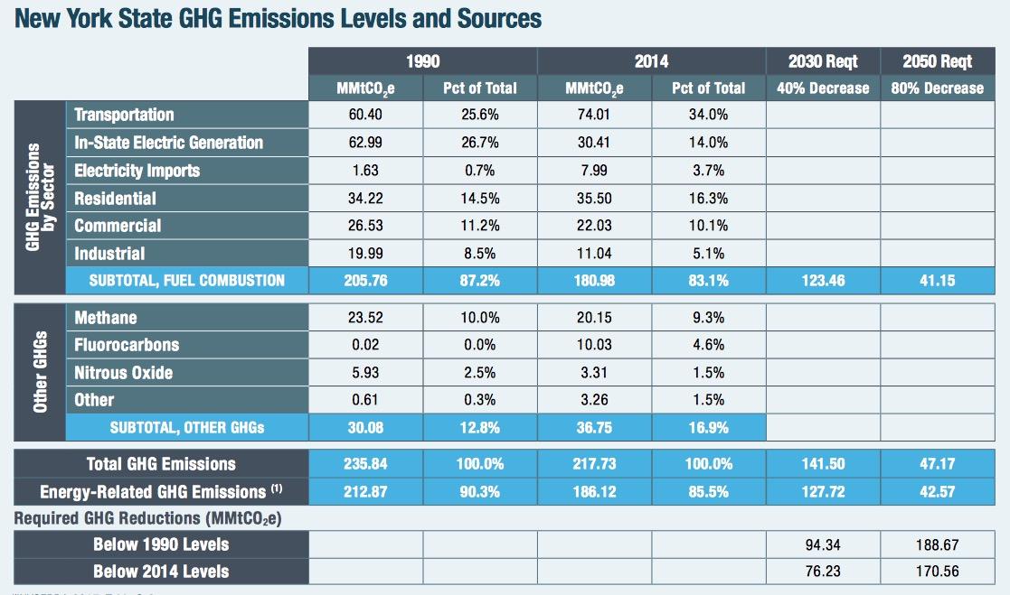 Clean Energy Standard