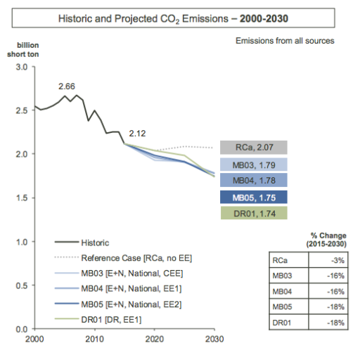 Projected Emissions without Clean Power Plan