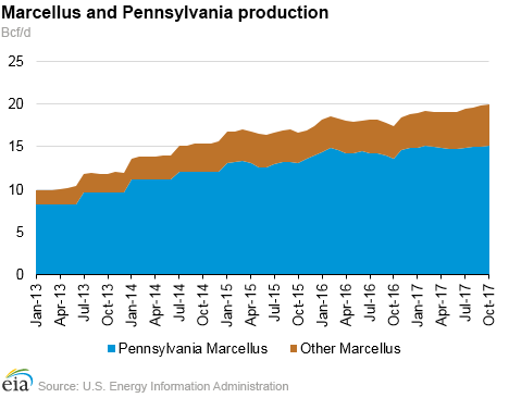 Pennsylvania Natural Gas