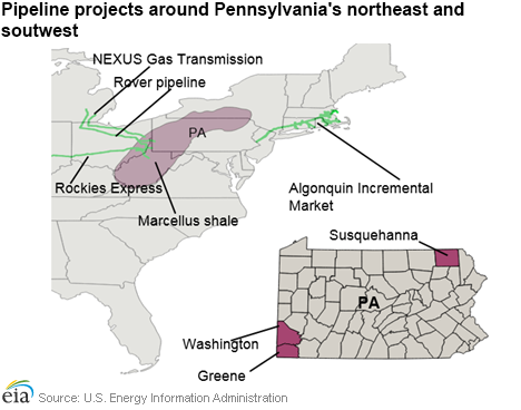 Pennsylvania Natural Gas