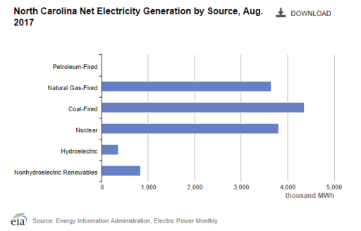 North Carolina Energy Sources
