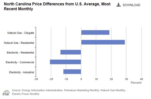 North Carolina Energy Prices