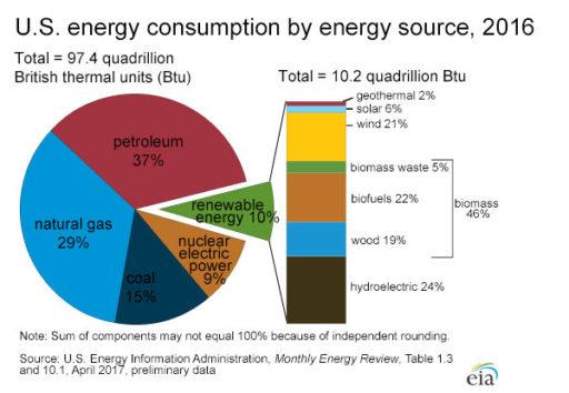 Solar Consumption Percentage