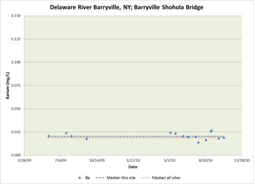 Delaware River pollution