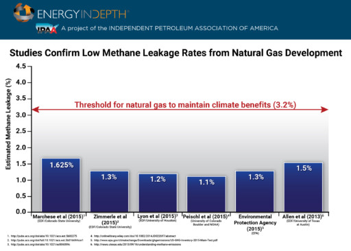 Natural gas methane chart
