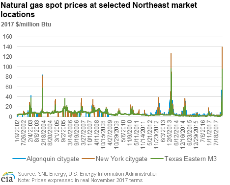 New York natural gas prices