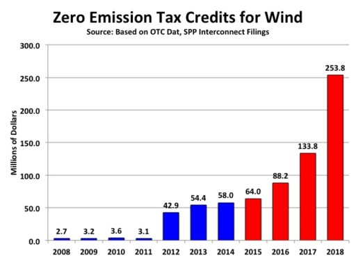 Renewable Energy Subsidies