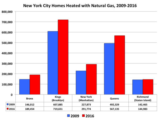New York City natural gas