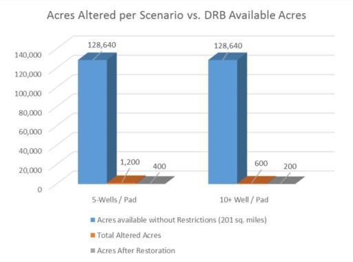 DRBC fracking Ban