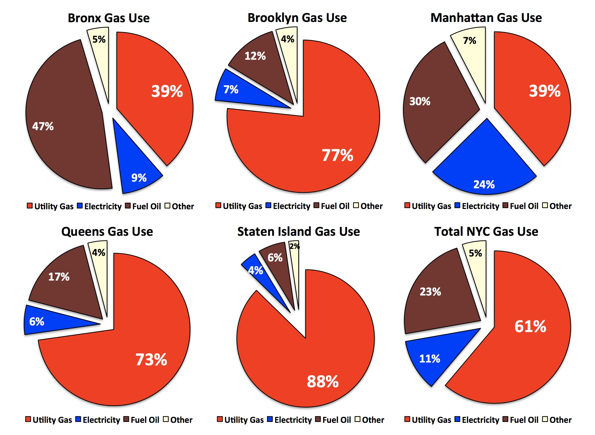 New York City Natural Gas Use