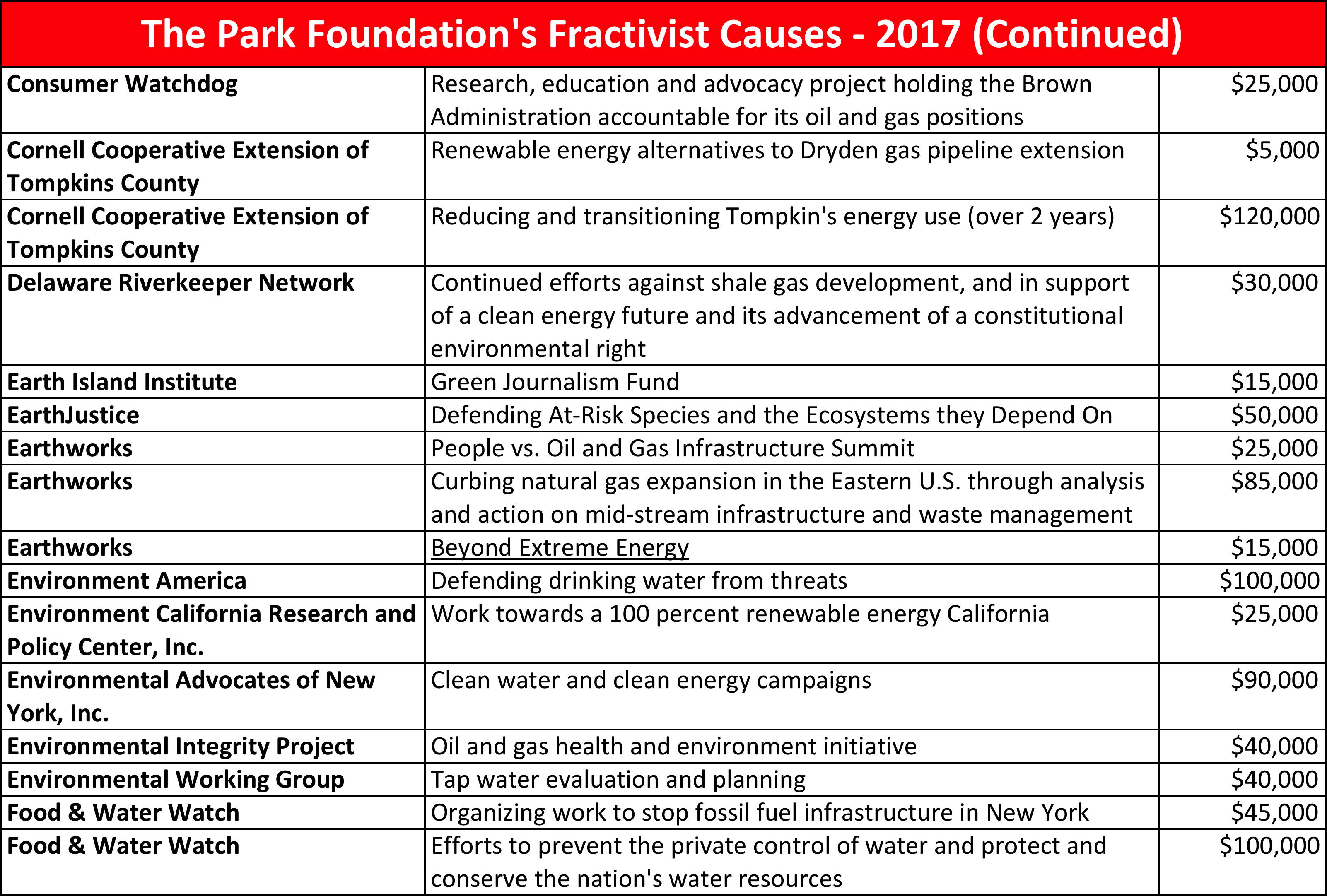 Park Foundation