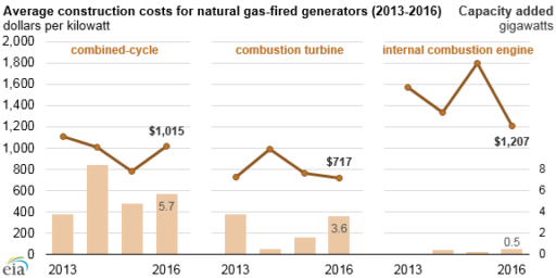 cost advantage of natural gas