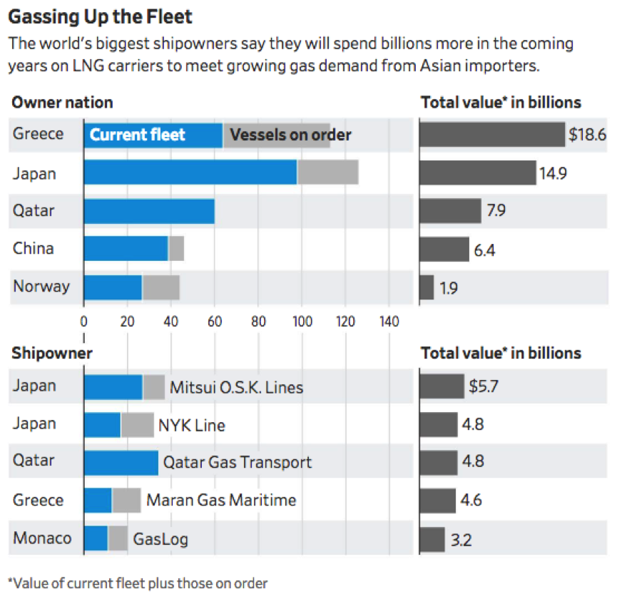 U S  LNG Exports Soar as New Capacity Comes On-LineNatural Gas Now