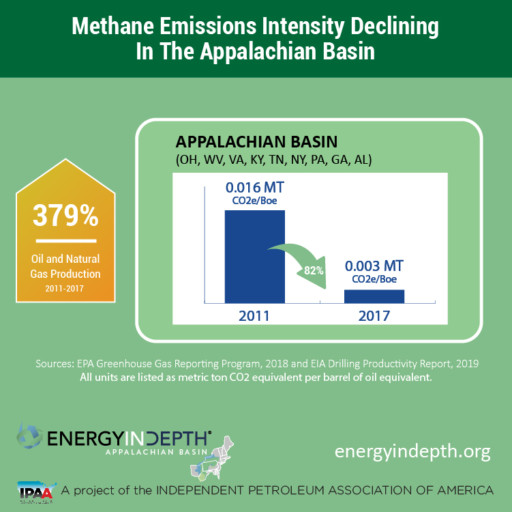 Methane Emissions Dropping Like a Rock in the Appalachian