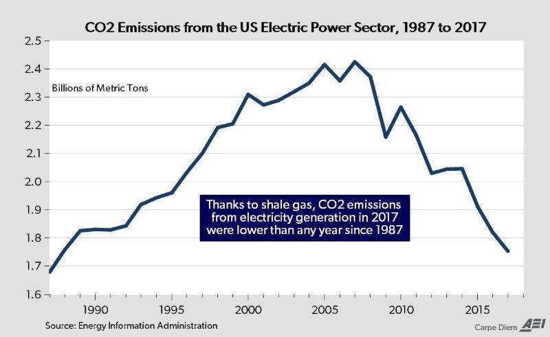 environmental benefits of natural gas