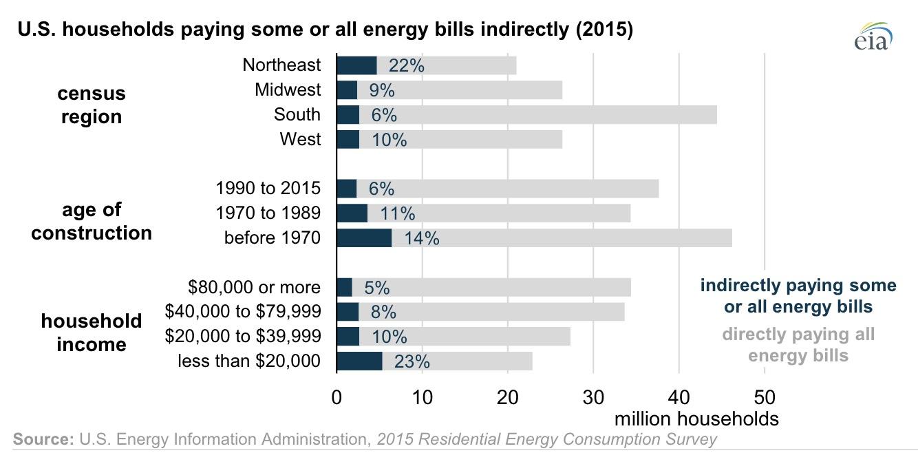 energy ignorance