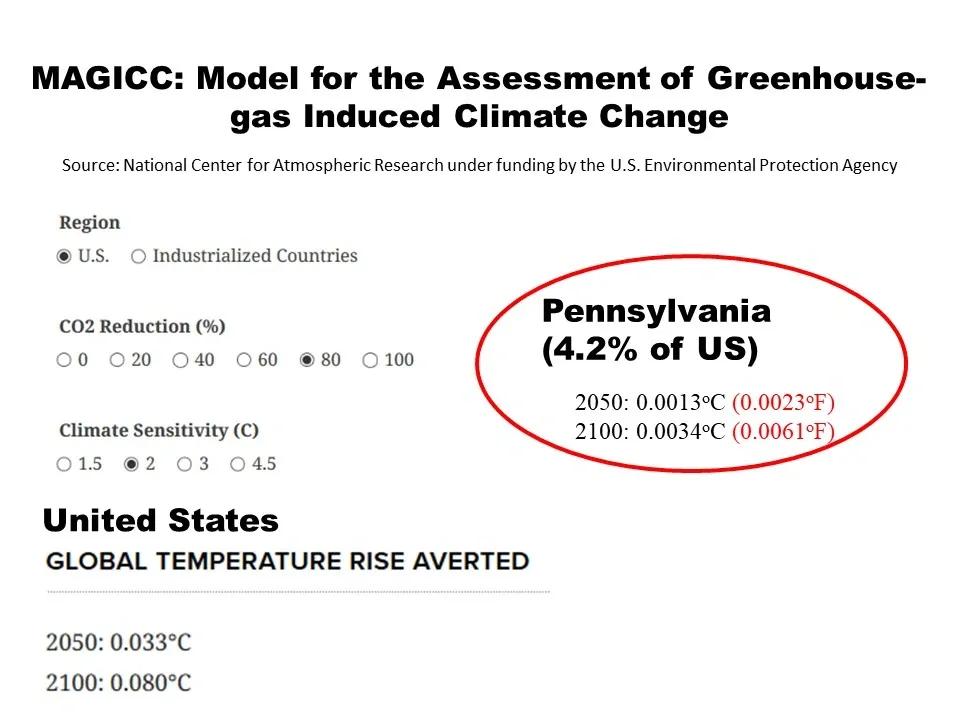 Pennsylvania Climate Actio Plan