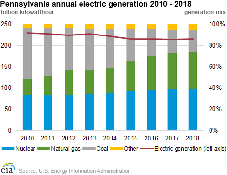Natural Gas Fired Electric Generation