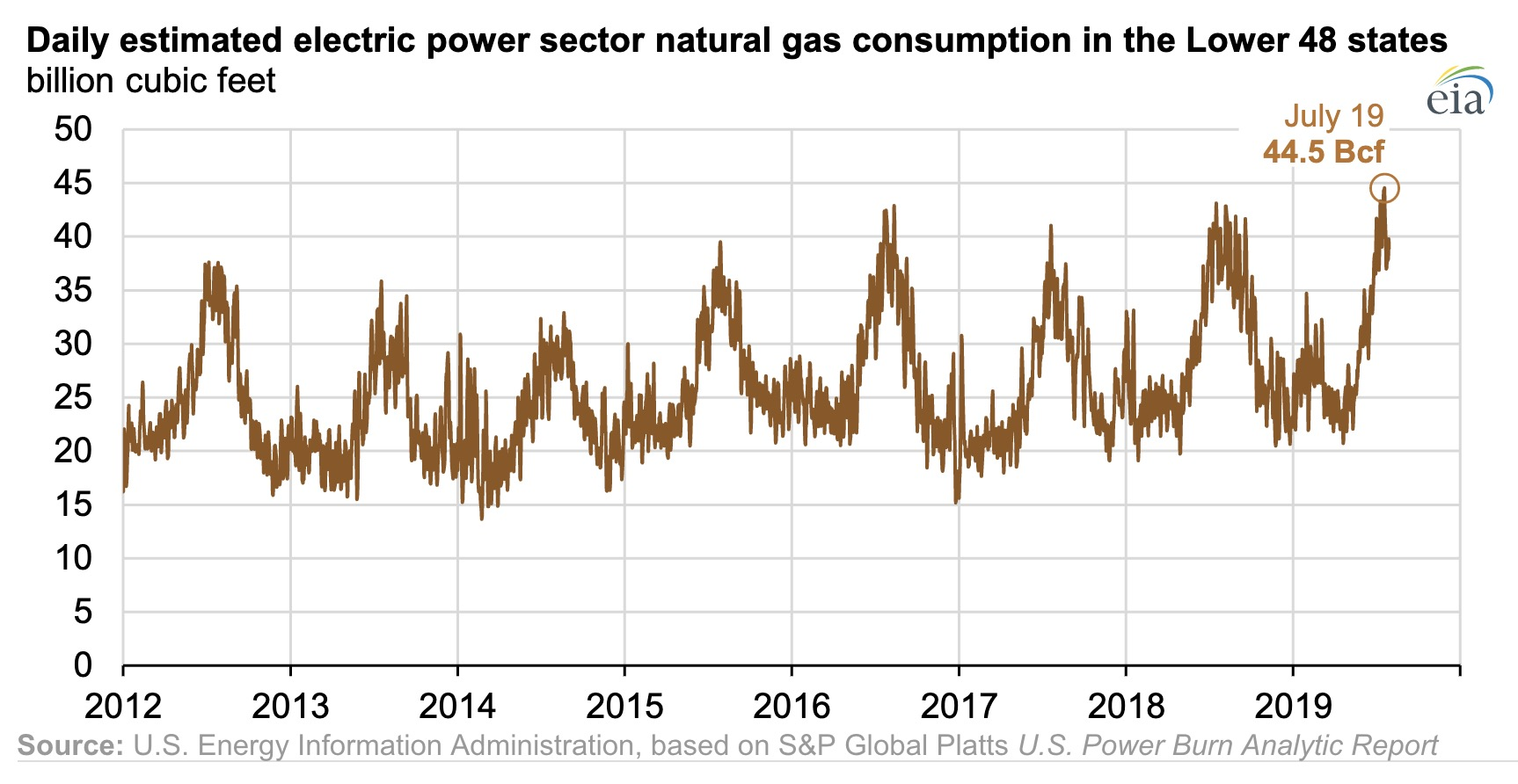 new natural gas record