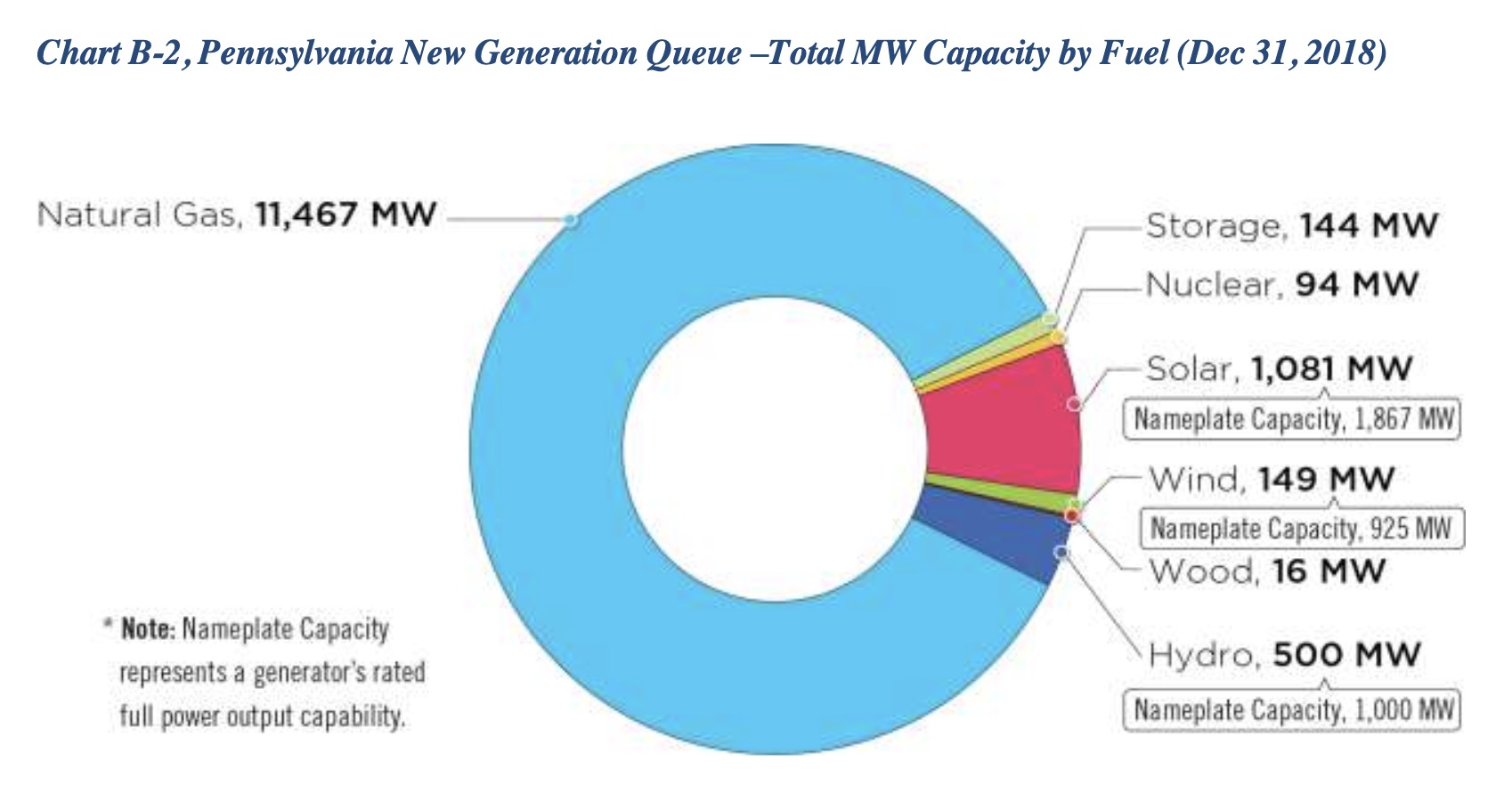 Electric Power Generation from Natural Gas Due to Jump in ... on