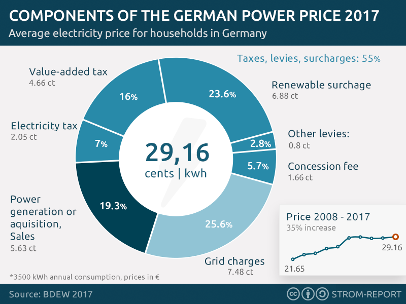 German Energy